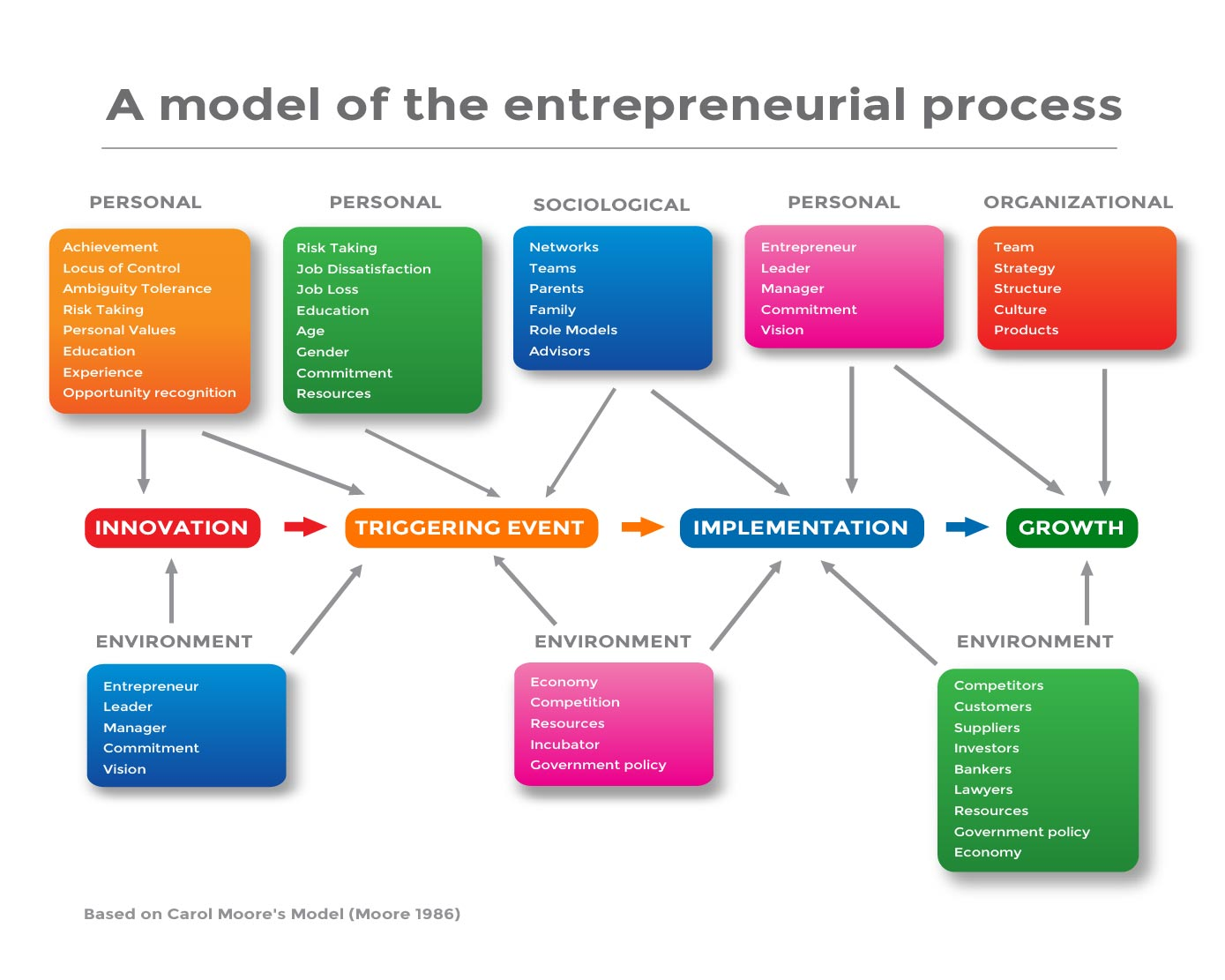 timmons model of entrepreneurial Then we will introduce the timmons model  entrepreneurship have been limited to ideas such as the entrepreneurial process begins with more than.